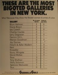These are the most bigoted galleries in New York, from the Guerrilla Girls' Compleat 1985-2008