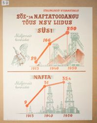 Söe-Ja Naftatoodangu Tōus Nsv Liidus Süsi (The Rise in Production of Coal and Oil in the USSR)