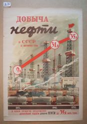 Dobycha nefti v SSSR v Millionakh tonn (The Extraction of Oil in the USSR in Millions of Tons)